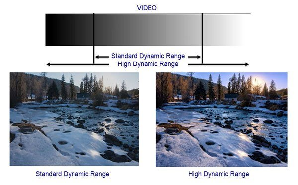 HDR Video Camera