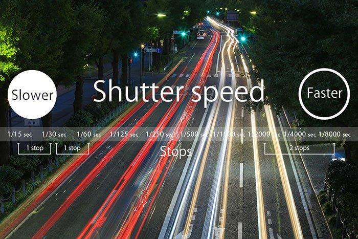 Ταχύτητα κλείστρου κάμερας
