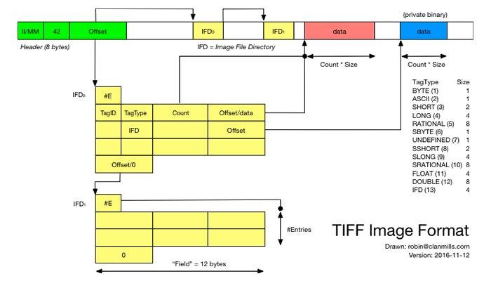 Formato de archivo TIFF