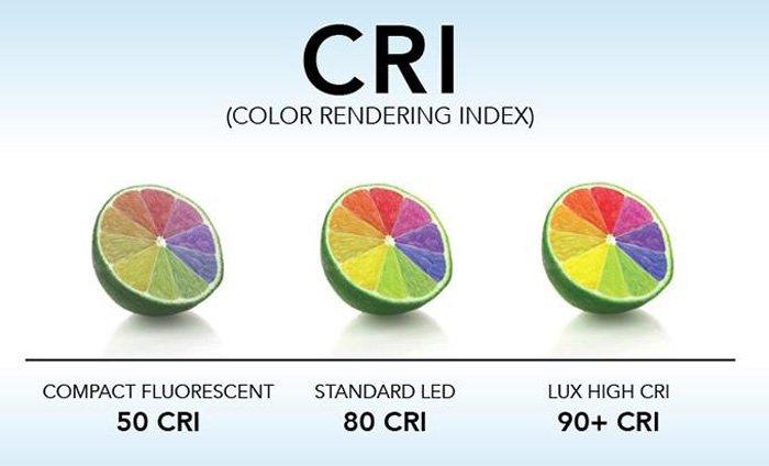 Renk Dönüşüm İndeksi