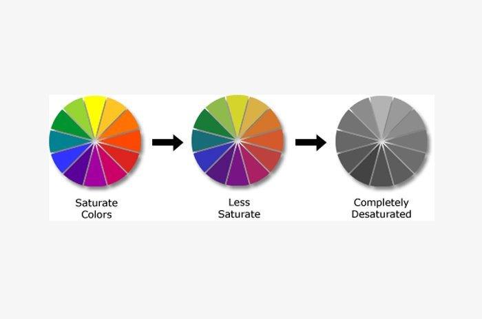 Vergelijking van kleurverzadiging